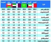 المستهلك السعودي ينفق 20.5% من دخله على السكن.. و21.7% على الأغذية والمشروبات