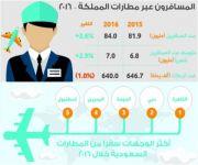 84 مليون مسافر في المطارات السعودية خلال 2016.. والقاهرة تتصدر الوجهات