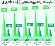 هيئة الإحصاء: 10462 ريالاً متوسط رواتب السعوديين شهرياً.. و3604 ريالات للأجنبي