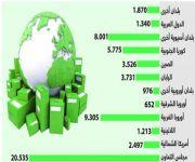 «مجلس التعاون».. يسيطر على الواردات للقطاع الخاص بـ21 مليار ريال في الربع الرابع