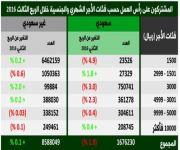 48 % من السعوديين في القطاع الخاص لا تتجاوز رواتبهم ثلاثة آلاف ريال شهرياً