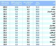 متوسط تكلفة تحويل الأموال خارج الـمملكة.. مصر الأعلى ونيبال الأقل
