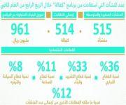 هيئة المقيّمين السعوديين تمنح أول 35 مقيّماً في المنشآت الاقتصادية عضويتها