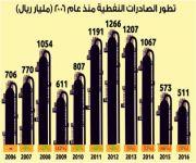 511 مليار ريال قيمة الصادرات النفطية في 2016