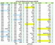 مؤشر «التضخم والبطالة» في الاقتصاد السعودي يتحسن 16 مرتبة.. منخفضاً إلى المركز 21 عالمياً في 2016