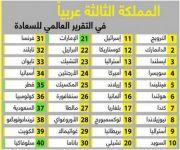 المملكة الثالثة عربياً في التقرير العالمي للسعادة