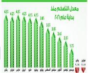 التضخم في المملكة.. النطاق السالب للشهر الثاني