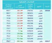 ارتفاع صادرات المملكة النفطية إلى 55.1 مليار ريال في يناير