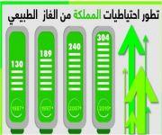 احتياطيات المملكة من الغاز الطبيعي ترتفع إلى 304 تريليونات قدم في 2015