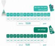 وزارة الإسكان تدفع بأكثر من 20 ألف منتج ضمن حملة «سكني».. اليوم