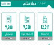 وزارة الإسكان تضخ أكبر دفعة ضمن حملة سكني في مناطق المملكة