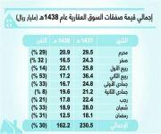 انخفاض قيمة الصفقات العقارية إلى 162.2 مليار ريال في تسعة أشهر