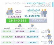 2.2 مليون مرافق أجنبي.. وتحصيل 222 مليون ريال شهرياً