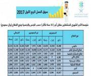متوسط رواتب السعوديين في القطاع الحكومي 10480 ريالاً.. والأجانب 9406 ريالات