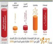 «سار» تسجل ارتفاعاً في معدلات نقل الفوسفات والبوكسايت بنسبة 27% خلال الربع الأول