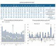 المصارف السعودية تُسجل ثالث أعلى نسبة ملاءة في مجموعة العشرين خلال النصف الأول من 2017م