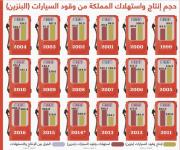 المملكة استوردت 200 مليون برميل من البنزين خلال العقد الماضي