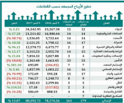 الأرباح المجمعة للشركات السعودية ترتفع إلى 88.32 مليار ريال بنهاية الربع الثالث