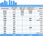 «الإسكان» و«العقاري» يعلنان تخصيص 30 ألف منتج سكني للدفعة العاشرة