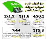 تقرير الميزانية بنهاية التسعة أشهر: 450 مليار ريال الإيرادات بارتفاع 23 %.. والمصروفات 571 ملياراً