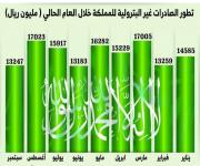 135.7 مليار ريال قيمة الصادرات غير البترولية للمملكة في تسعة أشهر