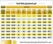 القروض الاستهلاكية تتراجع إلى 350.7 ملياراً في الربع الثالث