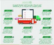 «النقد»: العمل بالوثيقة الموحدة للتأمين الإلزامي على المركبات المحدثة الشهر المقبل