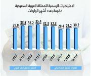 احتياطات المملكة من العملة الأجنبية تغطي وارداتها من السلع والخدمات لنحو 29.2 شهراً