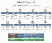 المملكة ترفع قيمة الإنفاق على المنافع الاجتماعية إلى 44.17 مليار ريال في النصف الأول