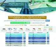 «المياه الوطنية»: قطاع توزيع المياه ينفذ حالياً 901 مشروع بتكلفة 45,2 مليار ريال