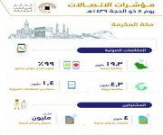 24 مليون مكالمة محلية ودولية نفذت من مكة المكرمة بيوم التروية