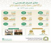6 مليار مشاهدة لمحتوى المركز الإعلامي لبرنامج ضيوف خادم الحرمين الشريفين خلال حج هذا العام