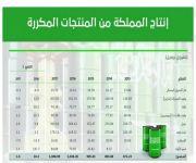 متوسط إنتاج المملكة اليومي من المنتجات المكررة يرتفع إلى 2.87 مليون برميل يومياً