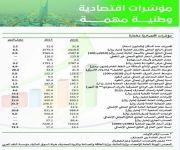 أبرز التطورات الاقتصادية في التقرير السنوي الـ(54) لمؤسسة النقد العربي السعودي