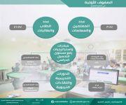 127 مبادرة واستراتيجية لرفع مستوى التحصيل الدراسي في الصفوف الأولية بتعليم القصيم