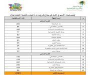 المسؤولية الإجتماعية المشاركة في مهرجان ربيع بريدة تحقق الرقم الاعلى في عدد المستفيدين ب 400 مستفيداً
