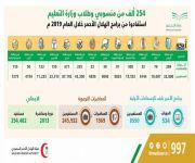 أكثر من 2000 محاضرة توعوية ودورات تدريبية تنظمها هيئة الهلال الأحمر السعودي ضمن برنامج الأمير نايف للإسعافات الأولية