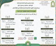 منطقة جازان : الشؤون الإسلامية تقيم محاضرات توعوية عبر البث المباشر عن فيروس كورونا