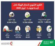 غرفة العمليات المركزية للهلال الأحمر السعودي تستقبل أكثر من 1.4 مليون مكالمة وأكثر من 130 ألف بلاغ إسعافي خلال شهر أبريل الماضي