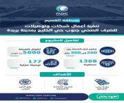 مياه القصيم تعلن تشغيل شبكات الصرف الصحي بجنوب حي الخليج ببريدة بهدف رفع الضرر البيئي عن 1368 نسمة
