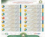 فرع وزارة الشؤون  الإسلامية بالقصيم ينظم برامج دعوية