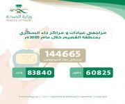 أكثر من 144 الف مراجع لعيادات ومراكز داء السكري بمنطقة القصيم خلال عام 2020 م