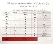 فرع وزارة الشؤون الإسلامية بالمدينة المنورة ينهي تجهيز ( ١٠٧٤) مصلى وجامعاً ومسجداً في المنطقة والمحافظات التابعة لها