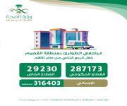 أكثر من 316 ألف مستفيد من خدمات أقسام الطوارئ بمستشفيات منطقة القصيم
