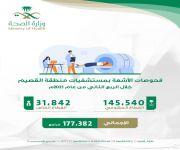إجراء أكثر من 177 الف فحصا إشعاعي بمستشفيات منطقة القصيم خلال الربع الثاني عام 2021م