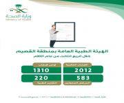 أكثر من 500 مستفيد من خدمات الهيئة الطبية العامة بصحة القصيم